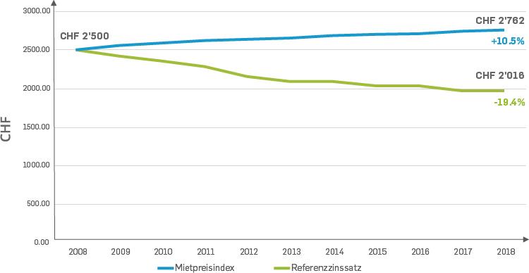 Entwicklung Mietmarkt Schweiz 2008-2018