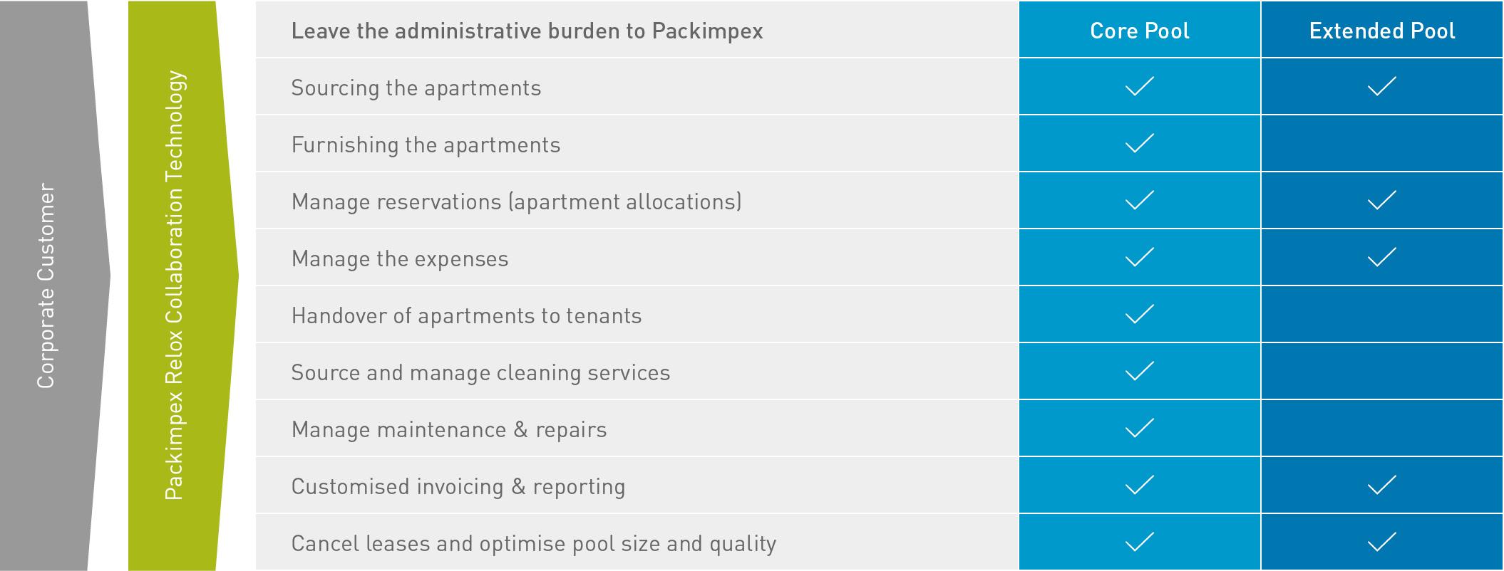 Pool Apartment List