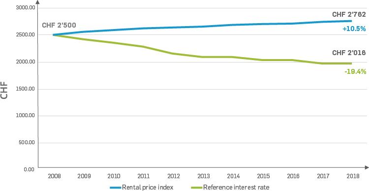 Rental market development in Switzerland 2008-2018